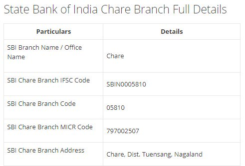 IFSC Code for SBI Chare Branch width=728