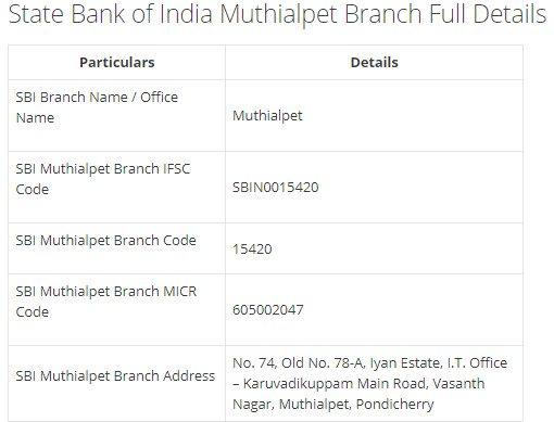 IFSC Code for SBI Muthialpet Branch width=728