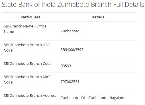 IFSC Code for SBI Zunheboto Branch width=728