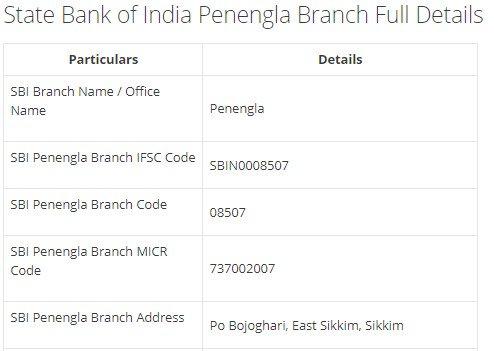 IFSC Code for SBI Penengla Branch width=728