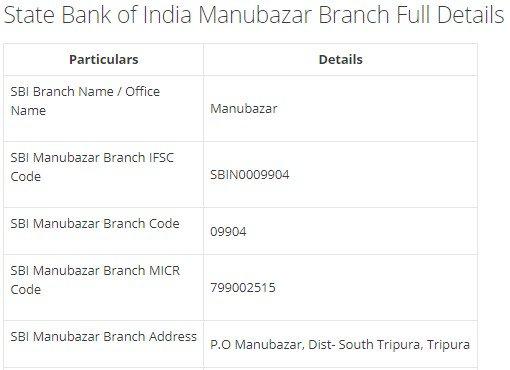 IFSC Code for SBI Manubazar Branch width=728
