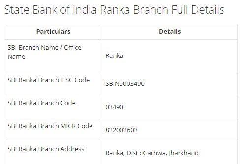 IFSC Code for SBI Ranka Branch