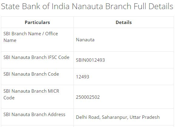 IFSC Code for SBI Nanauta Branch