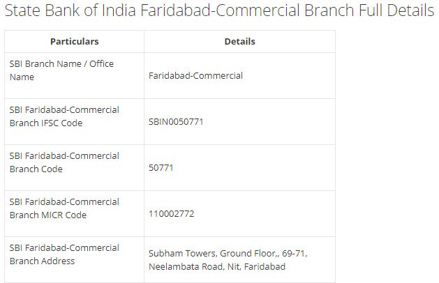 IFSC Code for SBI Faridabad-Commercial Branch