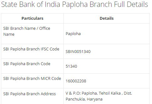 IFSC Code for SBI Paploha Branch