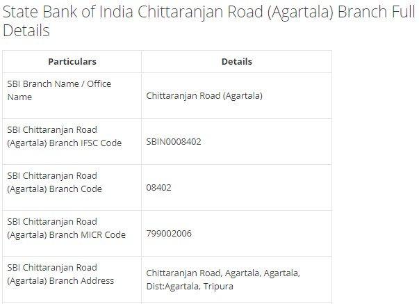 IFSC Code for SBI Chittaranjan Road (Agartala) Branch width=728
