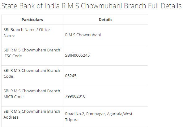 IFSC Code for SBI R M S Chowmuhani Branch width=728