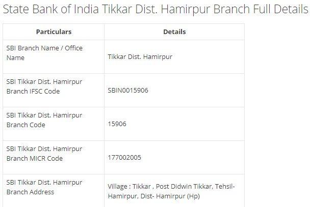 IFSC Code for SBI Tikkar Dist. Hamirpur Branch