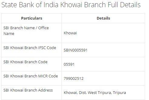 IFSC Code for SBI Khowai Branch width=728