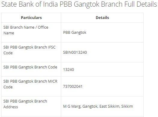 IFSC Code for SBI PBB Gangtok Branch width=728