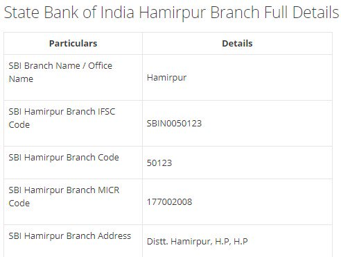 IFSC Code for SBI Hamirpur Branch