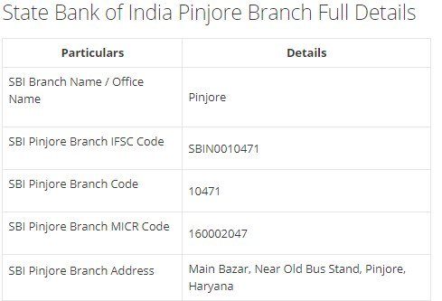 IFSC Code for SBI Pinjore Branch