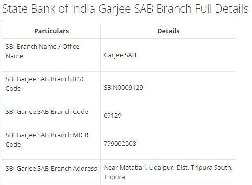 IFSC Code for SBI Garjee SAB Branch width=728
