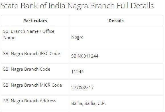 IFSC Code for SBI Nagra Branch