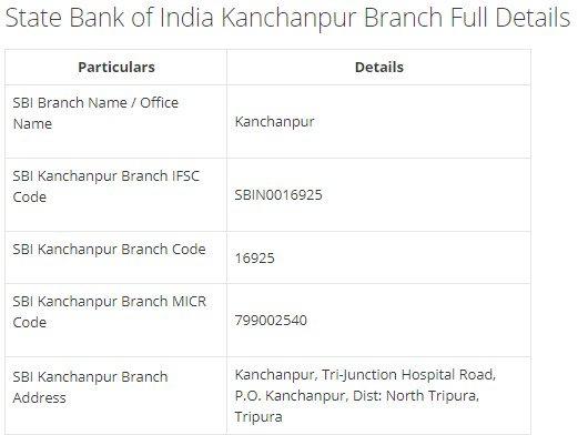 IFSC Code for SBI Kanchanpur Branch width=728