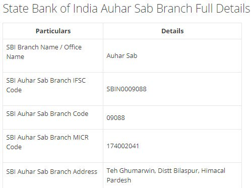 IFSC Code for SBI Auhar Sab Branch