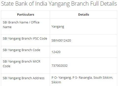 IFSC Code for SBI Yangang Branch width=728