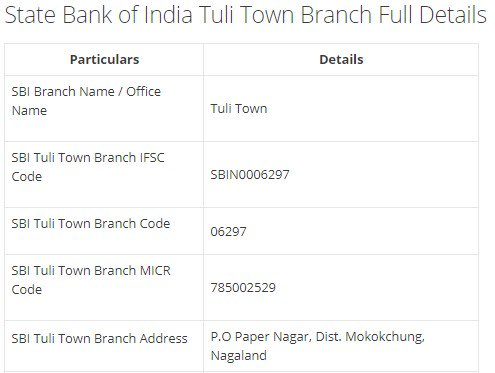 IFSC Code for SBI Tuli Town Branch width=728
