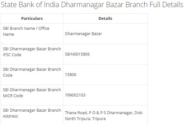 IFSC Code for SBI Dharmanagar Bazar Branch width=728