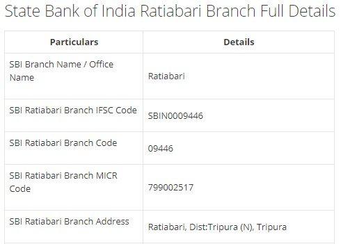 IFSC Code for SBI Ratiabari Branch width=728