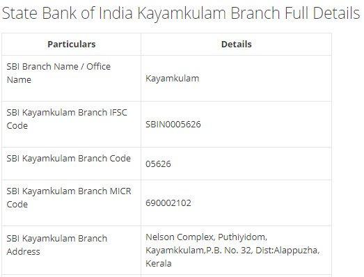 IFSC Code for SBI Kayamkulam Branch width=728