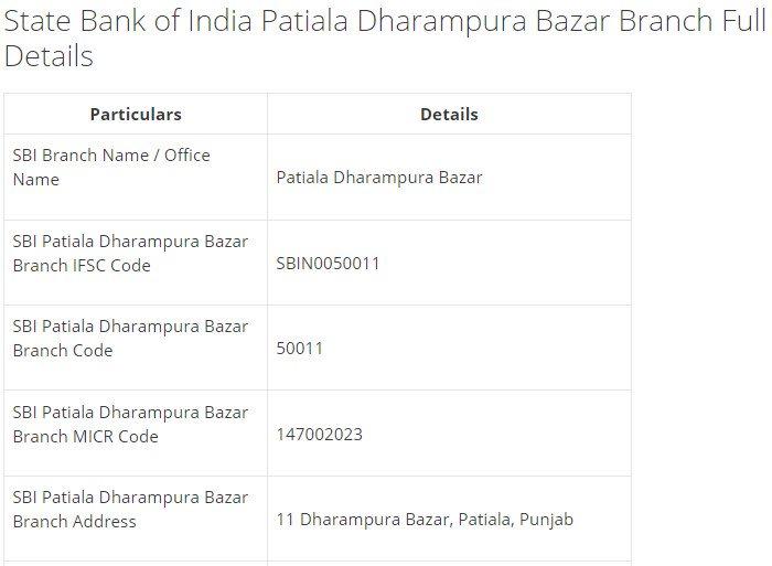 IFSC Code for SBI Patiala Dharampura Bazar Branch