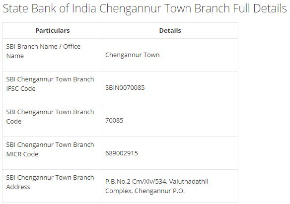IFSC Code for SBI Chengannur Town Branch width=728