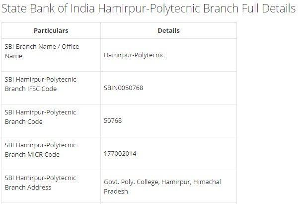 IFSC Code for SBI Hamirpur-Polytecnic Branch