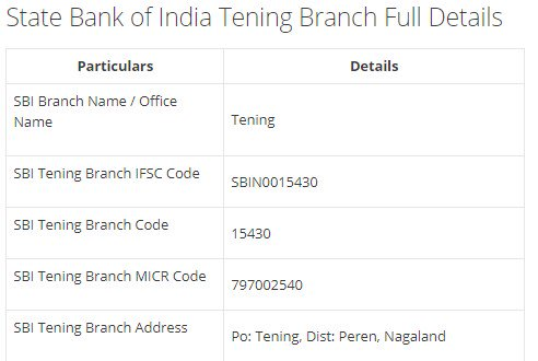 IFSC Code for SBI Tening Branch width=728