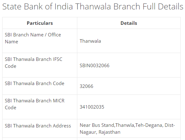 IFSC Code for SBI Thanwala Branch