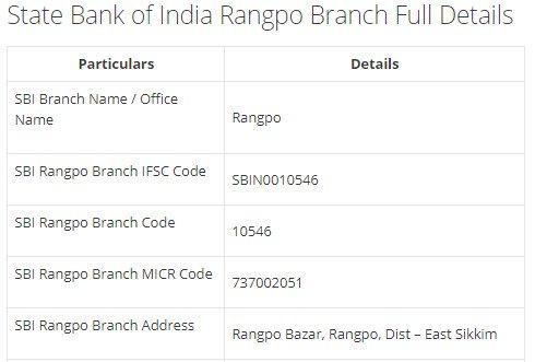 IFSC Code for SBI Rangpo Branch width=728