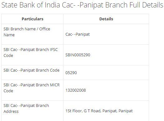IFSC Code for SBI Cac- -Panipat Branch
