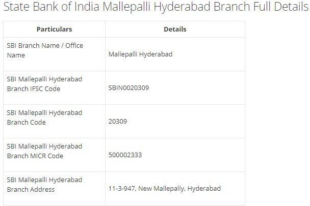 IFSC Code for SBI Mallepalli Hyderabad Branch