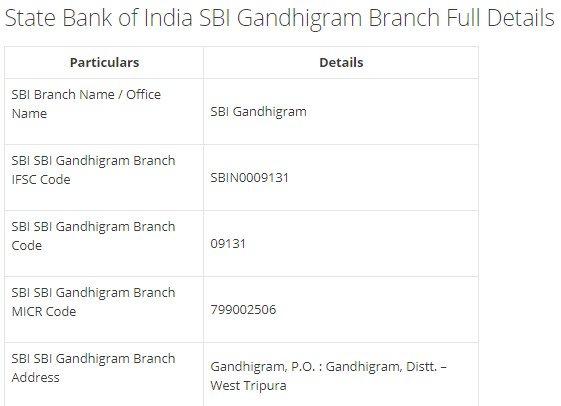IFSC Code for SBI SBI Gandhigram Branch width=728
