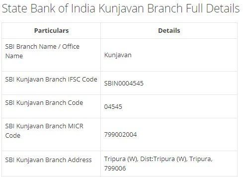 IFSC Code for SBI Kunjavan Branch width=728