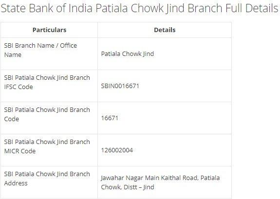 IFSC Code for SBI Patiala Chowk Jind Branch