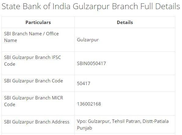 IFSC Code for SBI Gulzarpur Branch