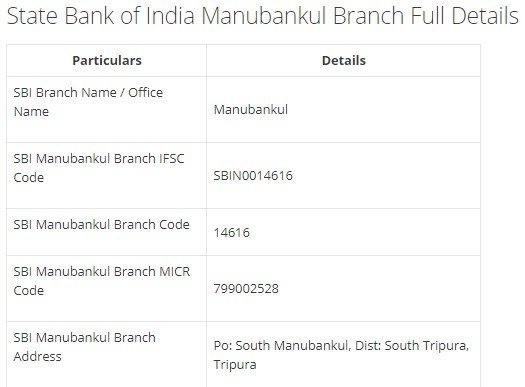 IFSC Code for SBI Manubankul Branch width=728