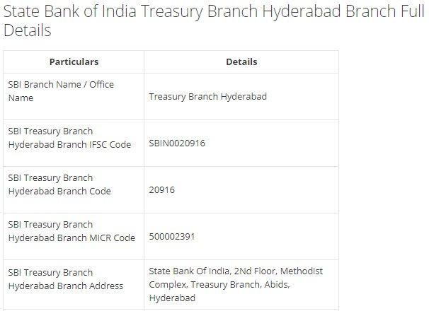 IFSC Code for SBI Treasury Branch Hyderabad Branch