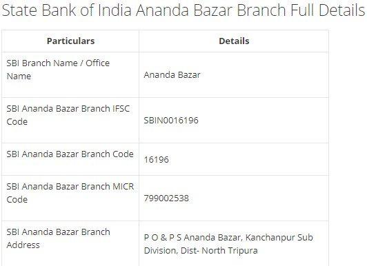 IFSC Code for SBI Ananda Bazar Branch width=728