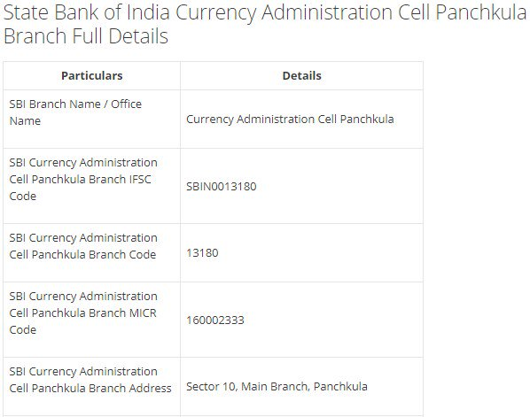 IFSC Code for SBI Currency Administration Cell Panchkula Branch
