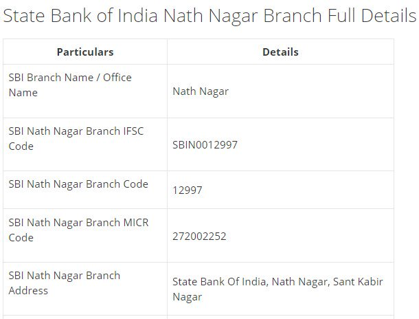 IFSC Code for SBI Nath Nagar Branch
