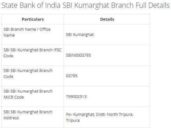 IFSC Code for SBI SBI Kumarghat Branch width=728