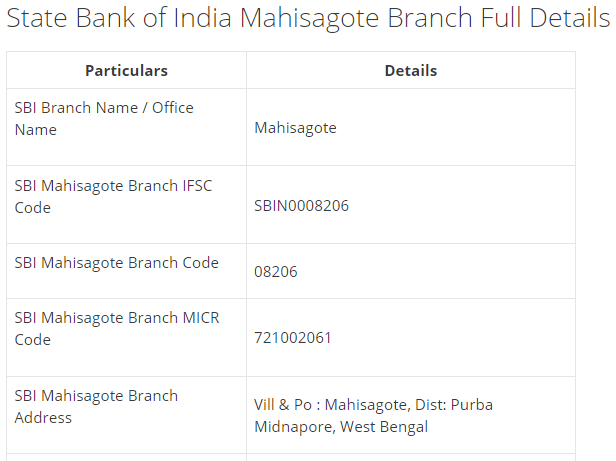 IFSC Code for SBI Mahisagote Branch