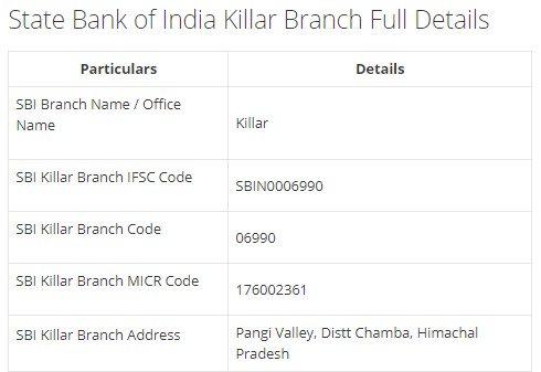 IFSC Code for SBI Killar Branch