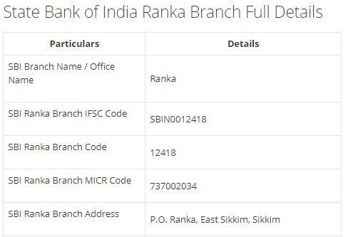 IFSC Code for SBI Ranka Branch width=728
