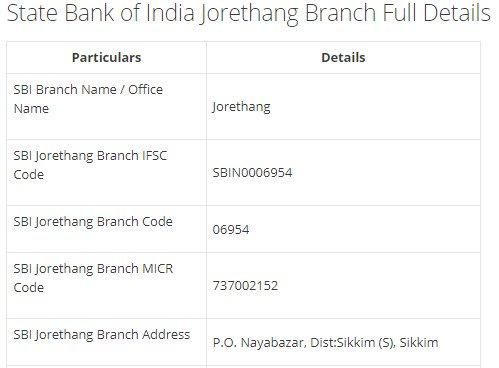 IFSC Code for SBI Jorethang Branch width=728