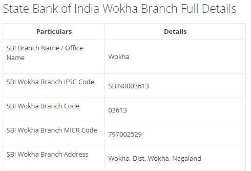 IFSC Code for SBI Wokha Branch width=728