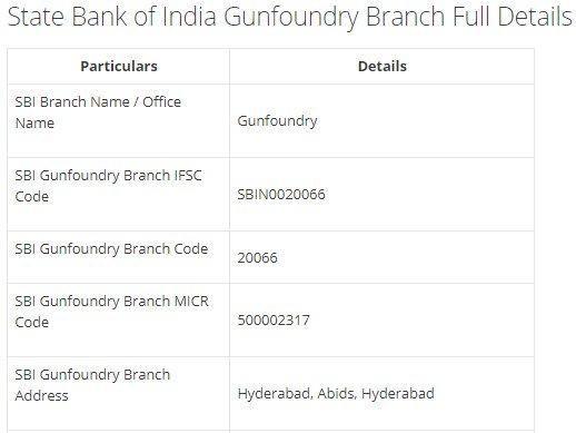 IFSC Code for SBI Gunfoundry Branch