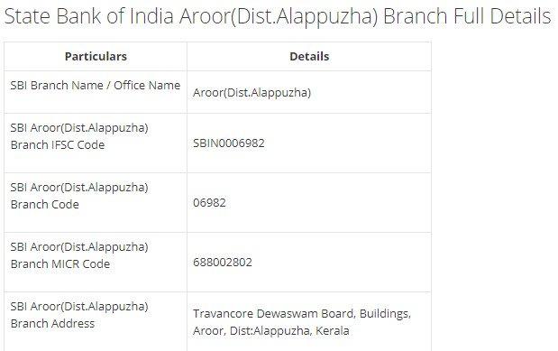 IFSC Code for SBI Aroor(Dist.Alappuzha) Branch width=728